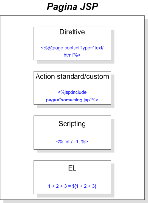 Componenti pagina JSP