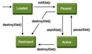 Xlet life cycle