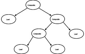 Design Pattern Composite 2