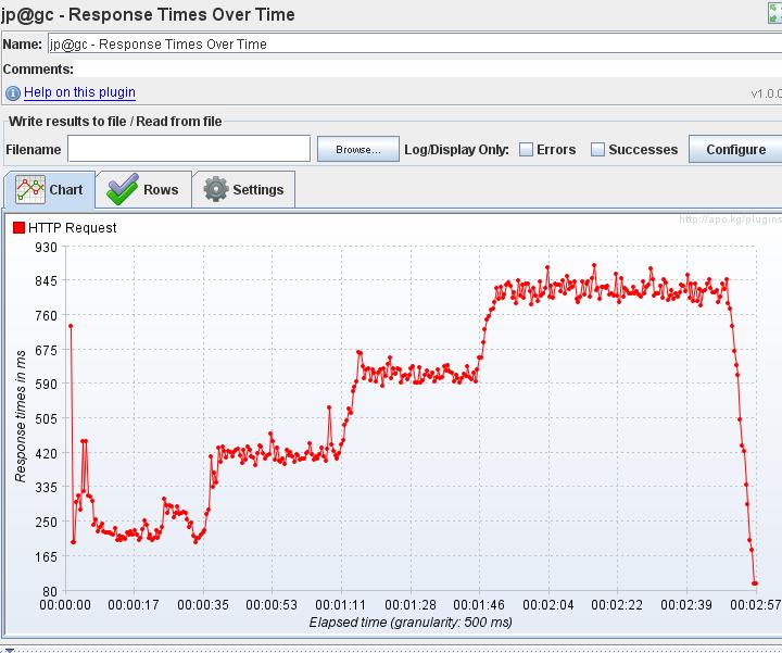 JMeter - Test response