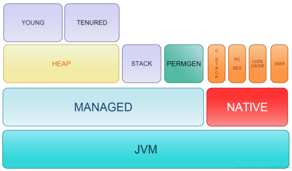 JVM memory: Managed, Native, Stack, Heap
