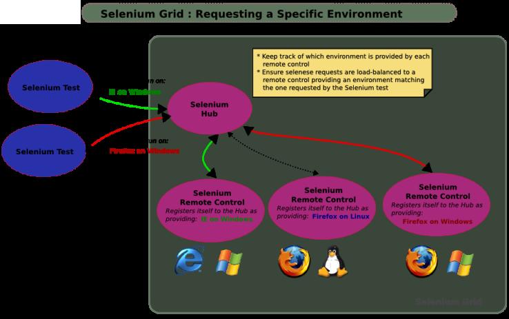 SeleniumGrid