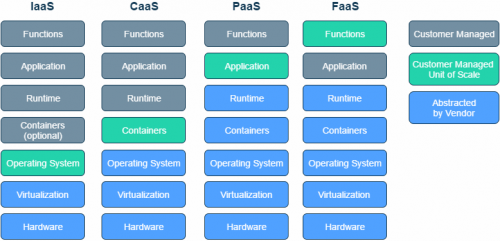 Abstracting the Back-end with FaaS